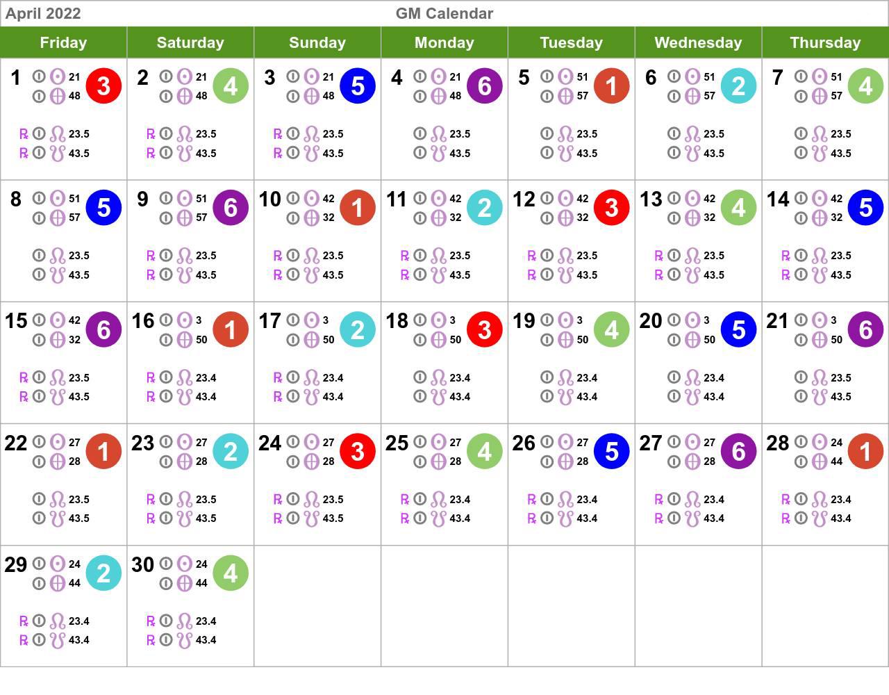 Human Design Calendar April 2022