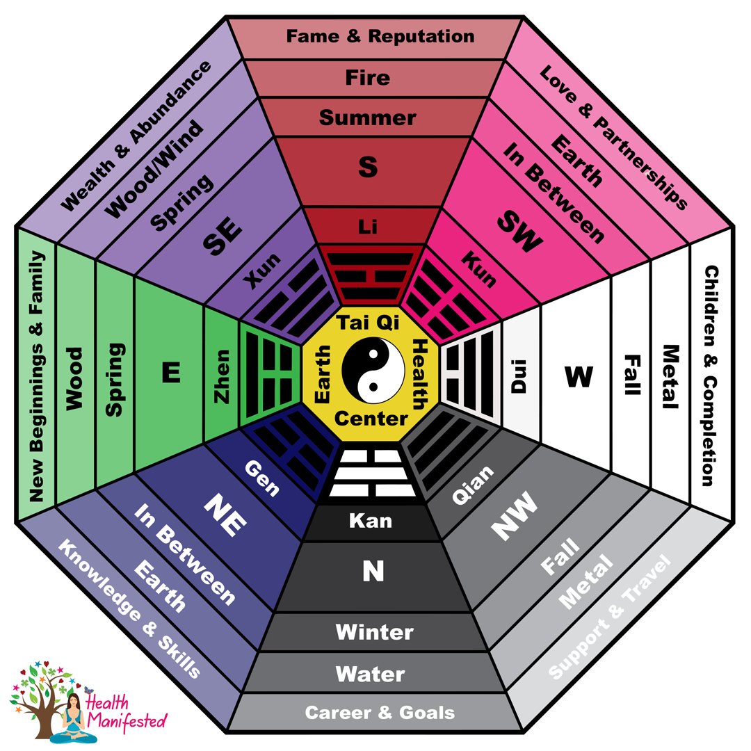 The Bagua Areas Feng Shui